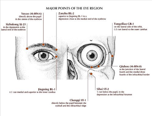 Titik-Titik Akupunktur yang disekitar mata